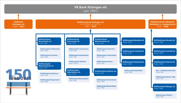 Stammbaum der VR Bank Kitzingen eG